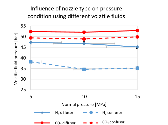 Drawing fluid. Influence of nozzle types
