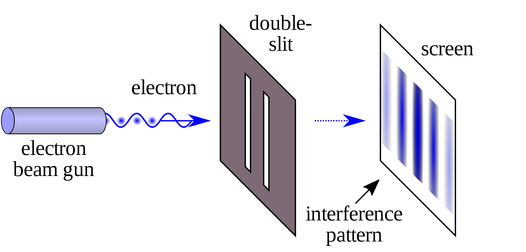 Transmission drawing c60. Double slit experiment wikipedia