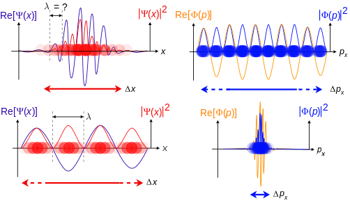 Drawing fluid quantum physics. Wave particle duality wikipedia