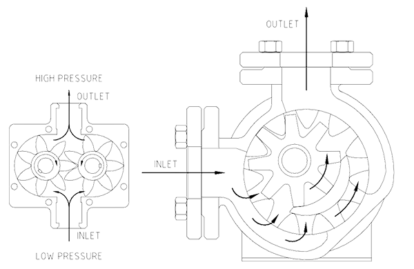 Gear operation maintenance accendo. Pump drawing graphic stock