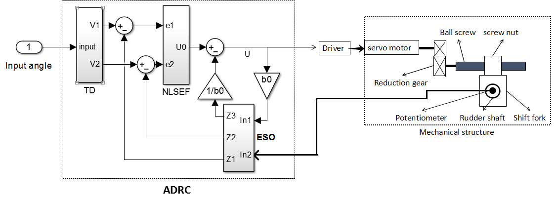 Electronics drawing technology. Free full text research