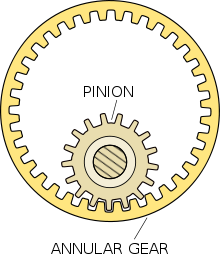Drawing gear pinion. Wikipedia