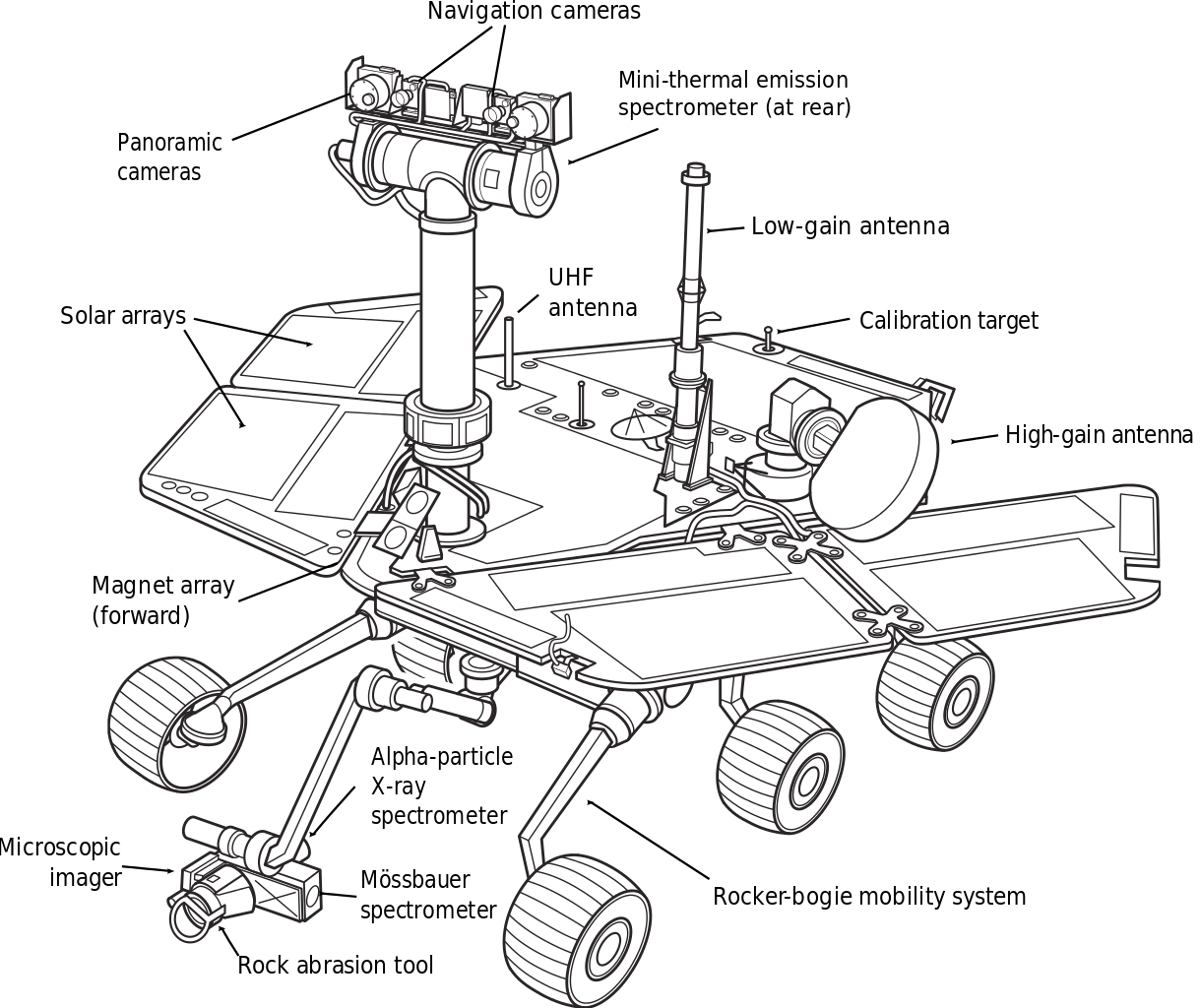 Drawing gears the martian. Mars exploration rover diagram