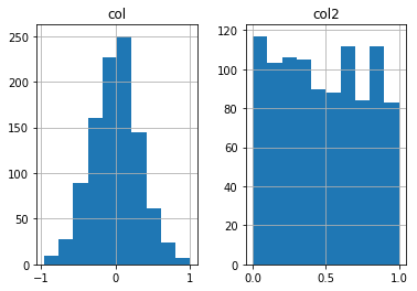 Drawing histogram bad. Python plotting a by