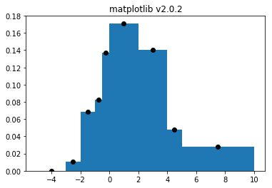 Drawing histogram bad. Behavior of hist with