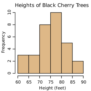Drawing histogram biology. Histograms and pie charts