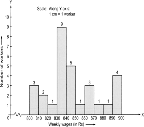 Drawing histogram frequency table. Draw a for the