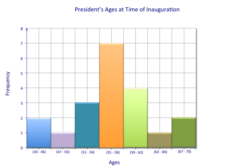 Drawing histogram frequency table. Bar graphs tables and