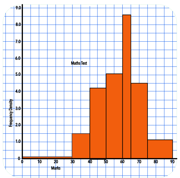 Drawing histograms unequal class. Intervals html