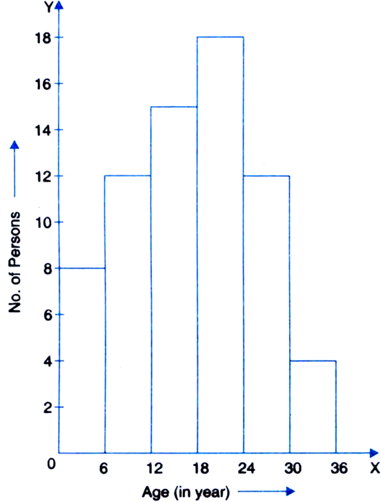 Drawing histogram grouped data. For the following draw