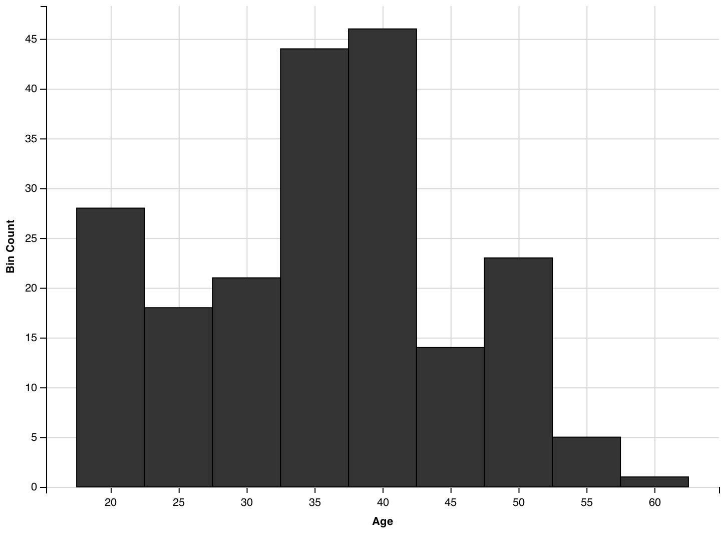 Drawing histogram age. How to make a