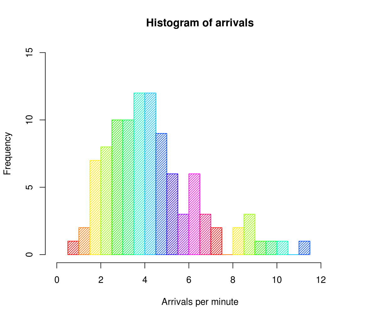 Drawing histogram math. Wikipedia