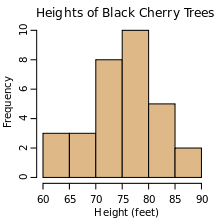 Drawing histogram math. Wikipedia an example of