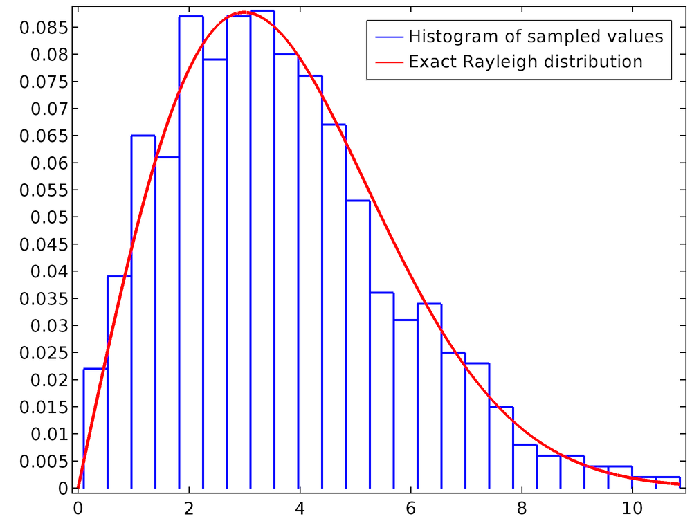 Drawing histograms random. Sampling numbers from probability