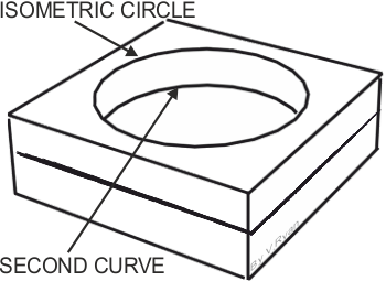 Drawing isometric circle. Packaging in basic question