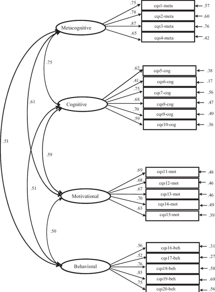 Drawing items figure. Factor loadings for cqs