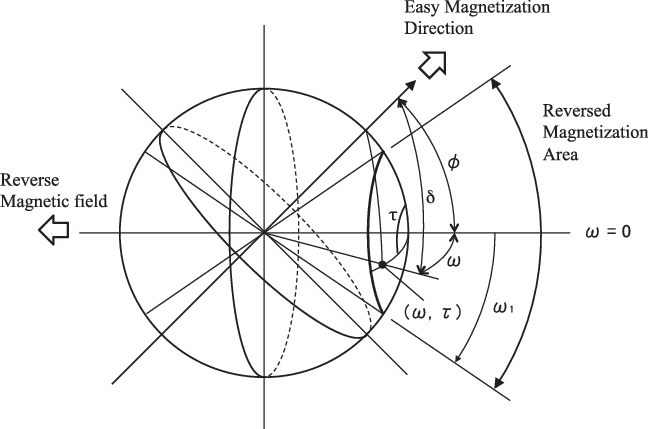 Drawing items spherical. Schematic of the angular