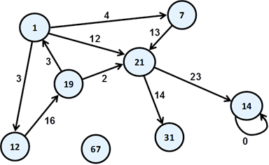 Drawing java graph. Introduction to programming with