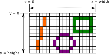 Drawing java pixels. Javanotes section graphics and