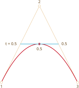 Bezier for t. Svg paths bézier curve image free library