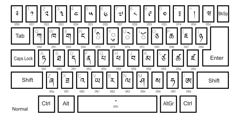 Drawing keyboard qwerty. Layout wikiwand dzongkha