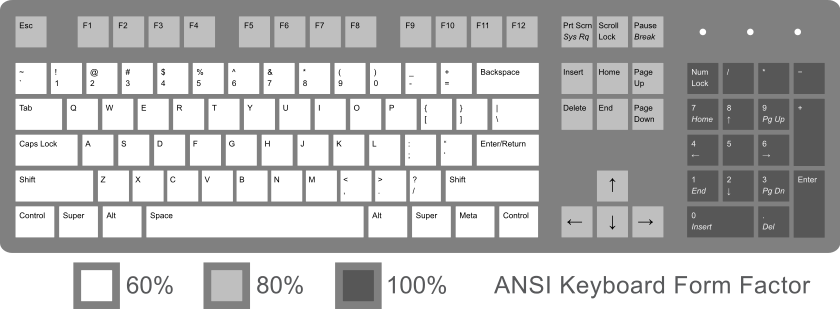 Drawing keyboard qwerty. Layout eanswers sections on