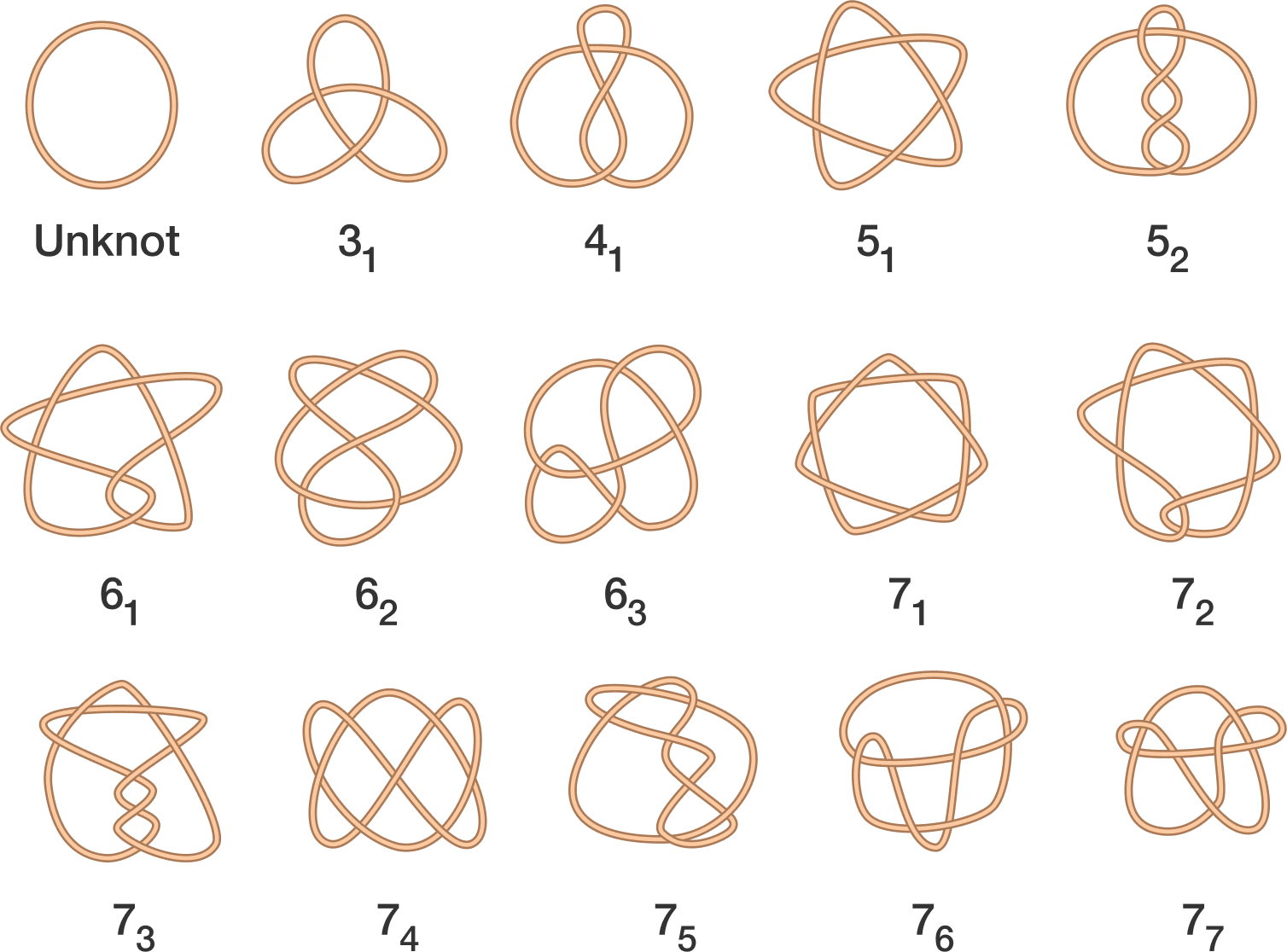 Drawing knots impossible. Brilliant math science wiki