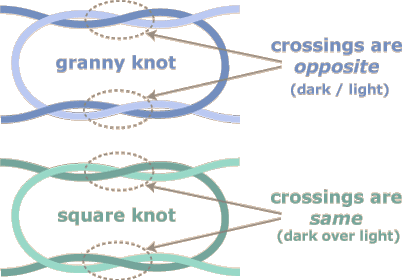 drawing knots reef knot