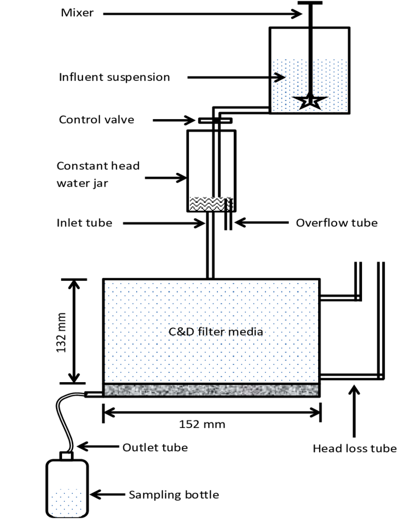 Drawing laboratory profile. Schematic diagram of testing