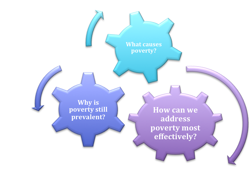 Drawing medium poverty. Why does occur it