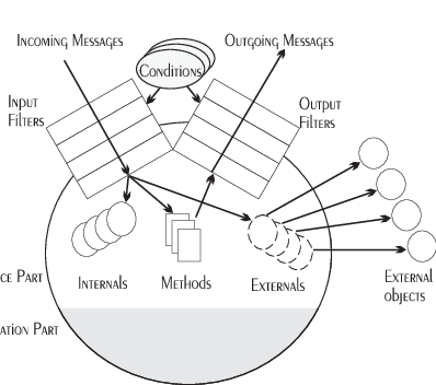 Drawing methods composition. The interface components of