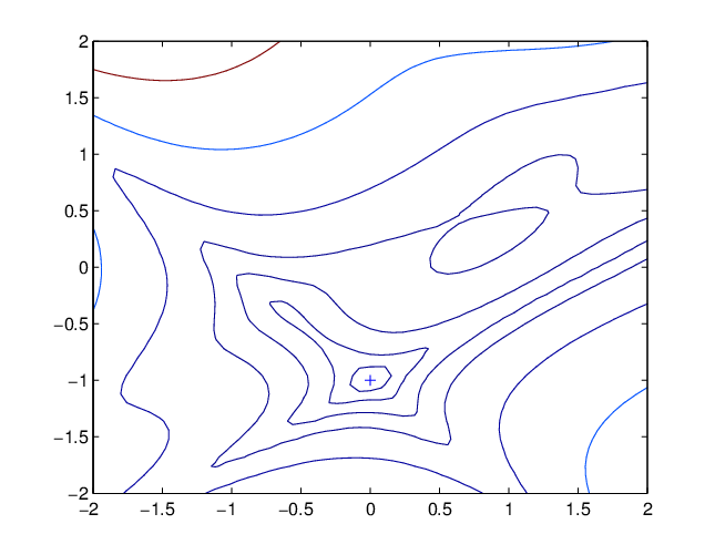 Drawing methods contour. Plot of the goldstein