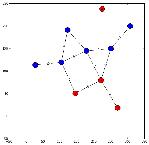 Drawing methods random. Network simulations in python