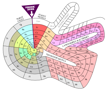 Drawing multiplayer alternatives. Alternative periodic tables wikipedia