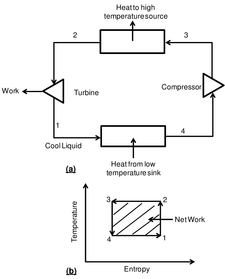 Drawing net. Reversed carnot cycle