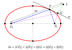 Oval drawing perfect. Ellipse wikipedia the tangent