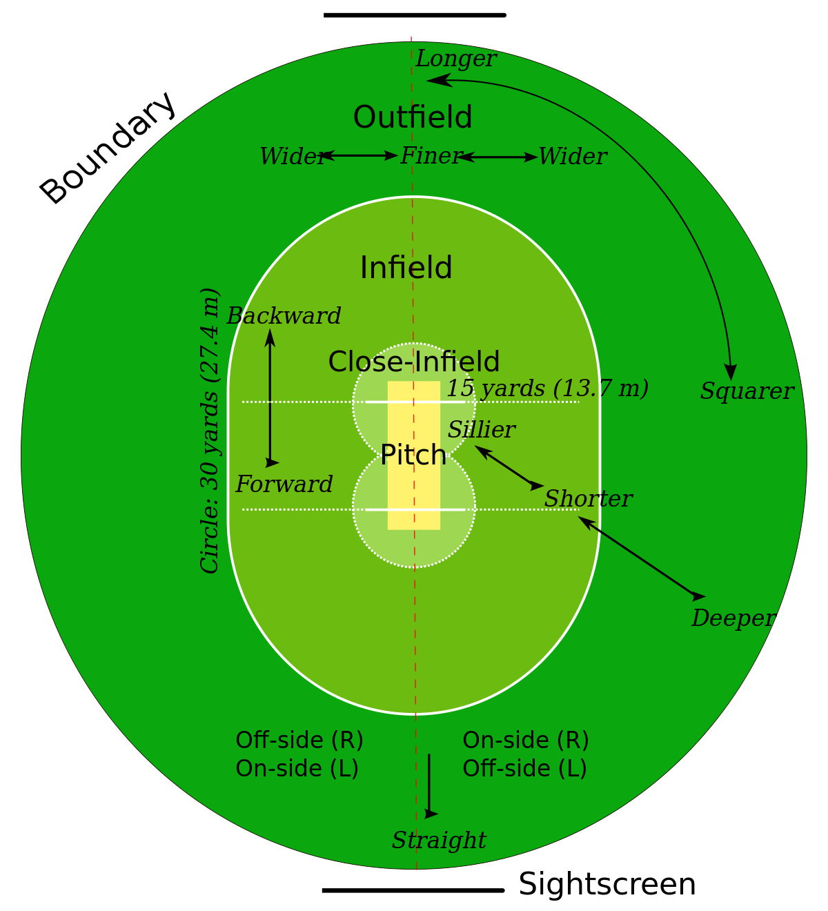 Drawing oval track and field. Cricket wikipedia
