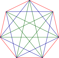 Drawing polygon heptagon. Wikipedia blue and green