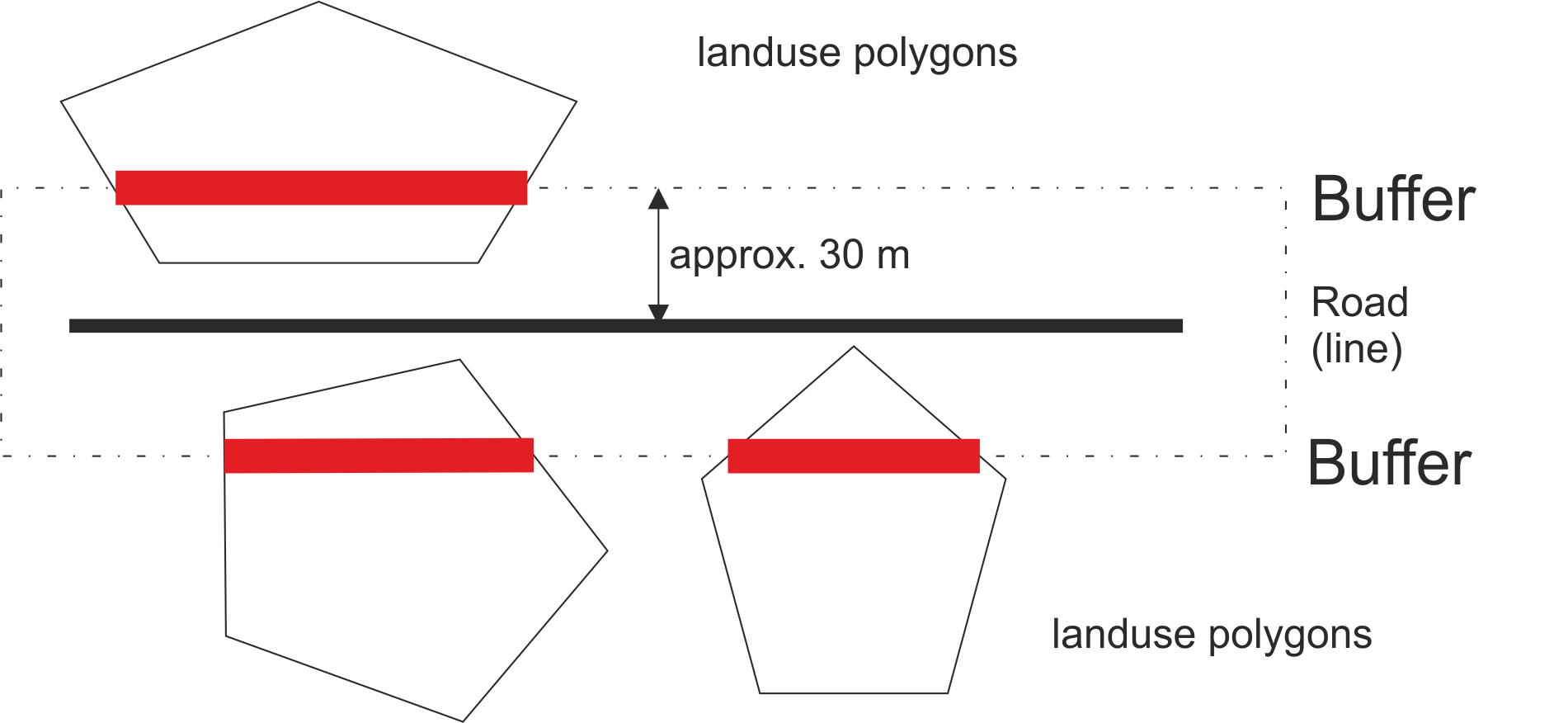Polygons drawing advanced. Geoprocessing calculating length of