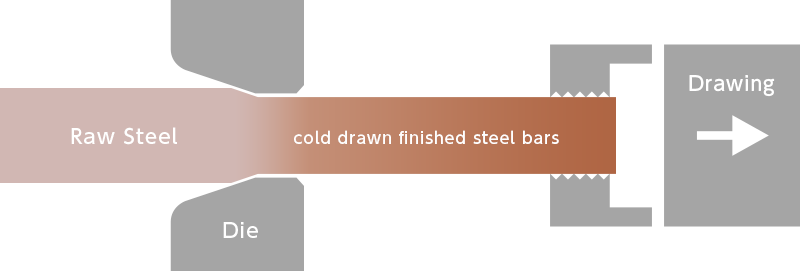 Rod drawing cold. What is a drawn