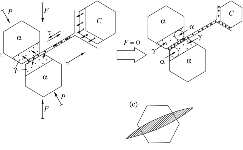Drawing processes deformation. Scheme of the grain