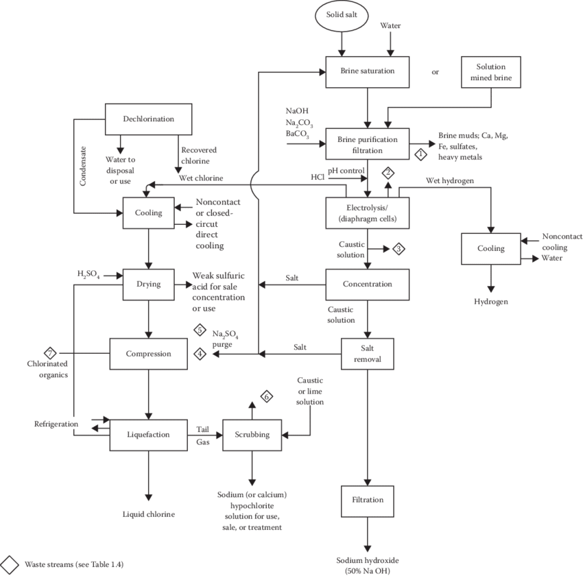 drawing processes diagram  process flow for