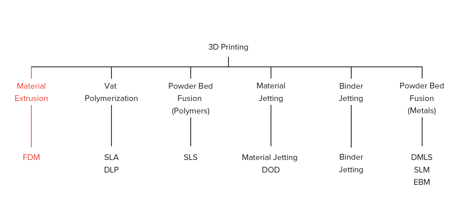 Drawing processes extrusion. Introduction to fdm d