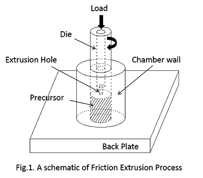 Drawing processes extrusion. Friction process fe is