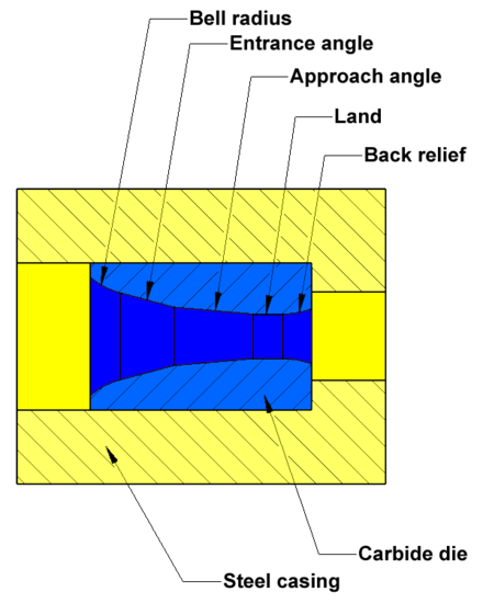 Drawing processes mandrel. Wire wikiwand diagram of