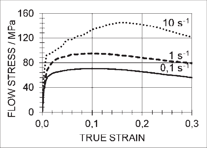 Drawing processes strain hardening. Curves for az alloy