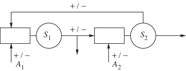 Drawing processes tandem. Two queues in the