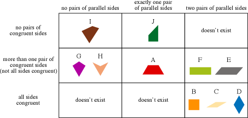 Drawing quadrilaterals math. Shape quadrilateral think imagequadrilateralsortpng