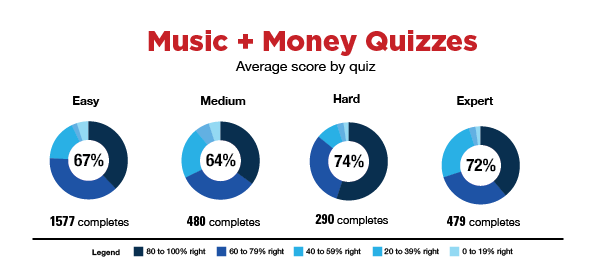 Drawing quizzes knowledge. Music and money quiz