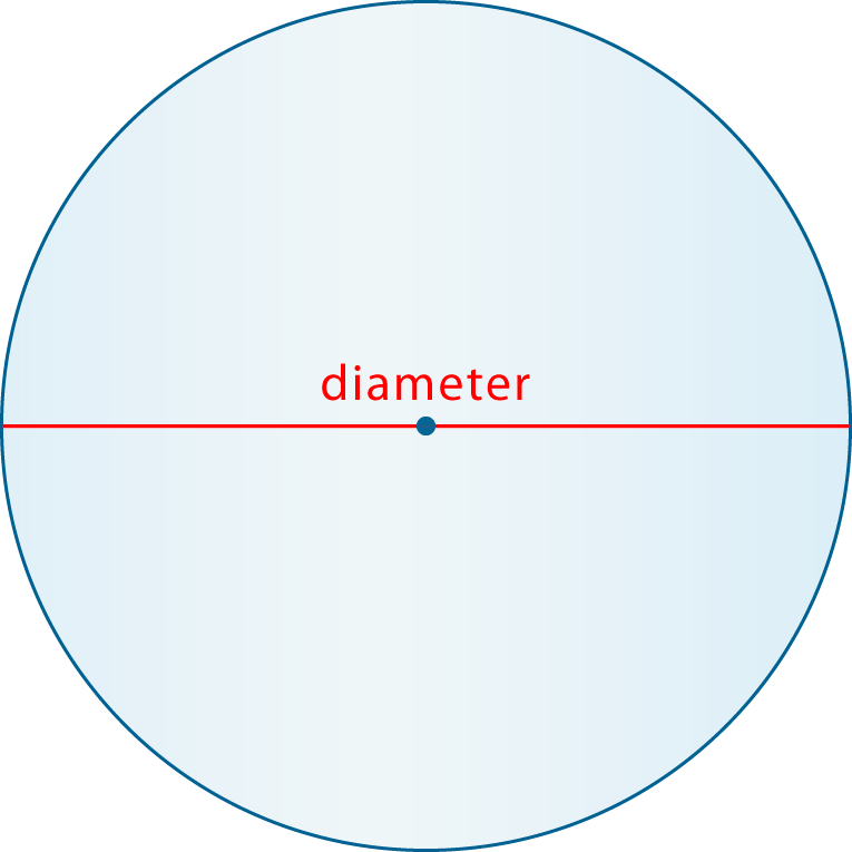 Drawing radius diameter. How to remember circumference